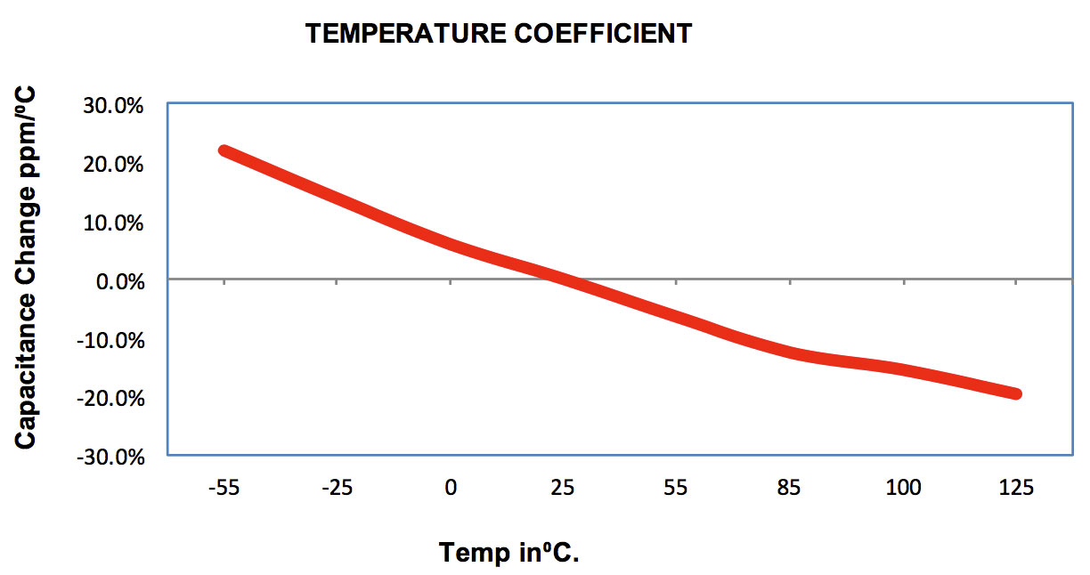 Temperature Coefficient, Percent Vs. Degrees C